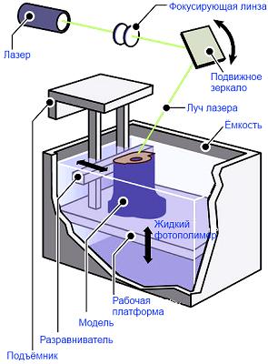 3D технология стереолитографии