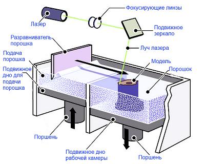 3D технология лазерного спекания порошковых материалов