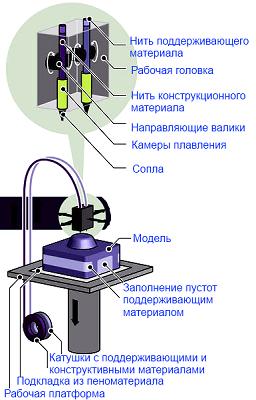 Послойная печать расплавленной полимерной нитью