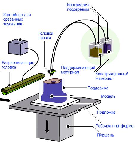 Технология струйного моделирования
