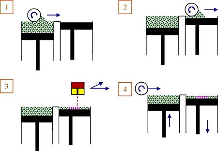 Технология склеивания порошков