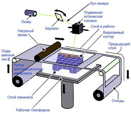 Изготовление 3D моделей из бумажных листов при помощи ламинирования